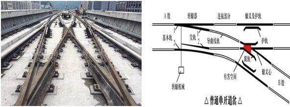介绍: 道岔是一种使机车车辆从一股道转入另一股道的线路连接设备,通常在车站、编组站大量铺设。 公司是铁道部认证企业青铁轨道西南地区******代理商; 与成都铁路工务有限公司、山海关工务器材厂、湖南中创轨道工程装备有限公司等单位有紧密的合作关系。